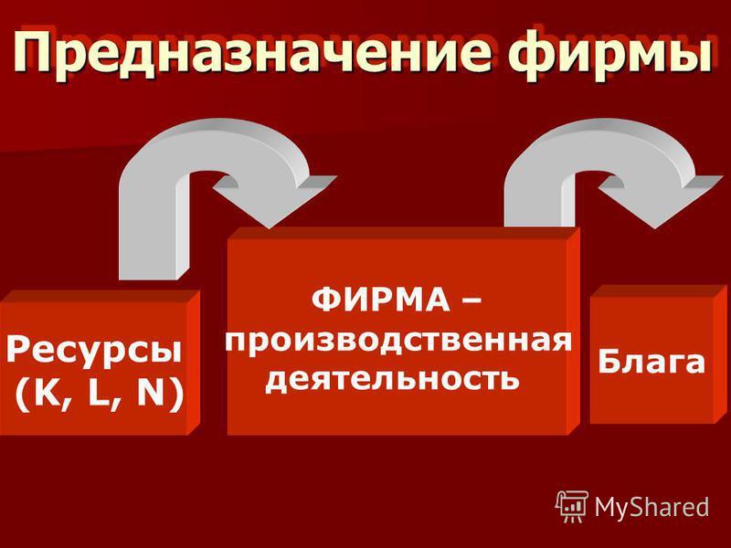 Предназначение фирмы Ресурсы (K, L, N) ФИРМА – производственная деятельность Блага