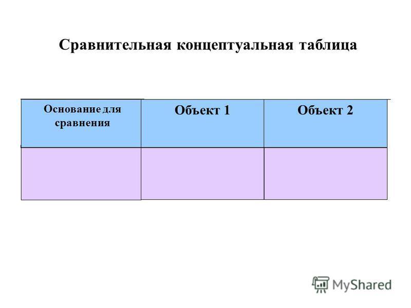Основание для сравнения Объект 1Объект 2 Сравнительная концептуальная таблица