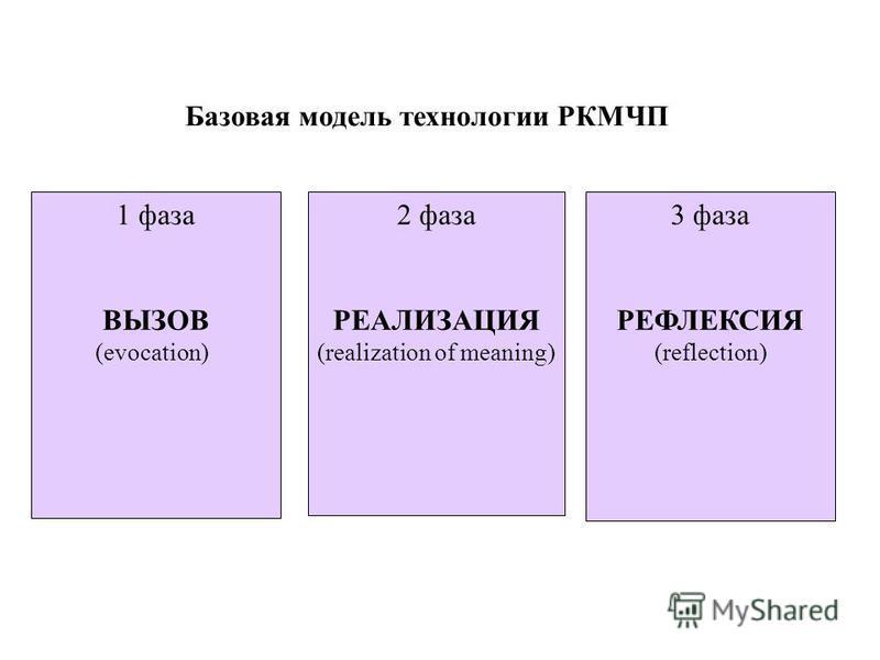 Базовая модель технологии РКМЧП 1 фаза ВЫЗОВ (evocation) 2 фаза РЕАЛИЗАЦИЯ (realization of meaning) 3 фаза РЕФЛЕКСИЯ (reflection)