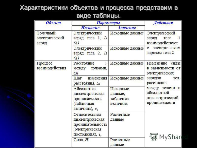 Характеристики объектов и процесса представим в виде таблицы.