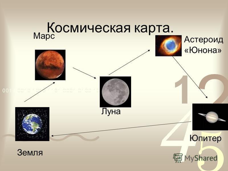 Космическая карта. Земля Марс Луна Астероид «Юнона» Юпитер