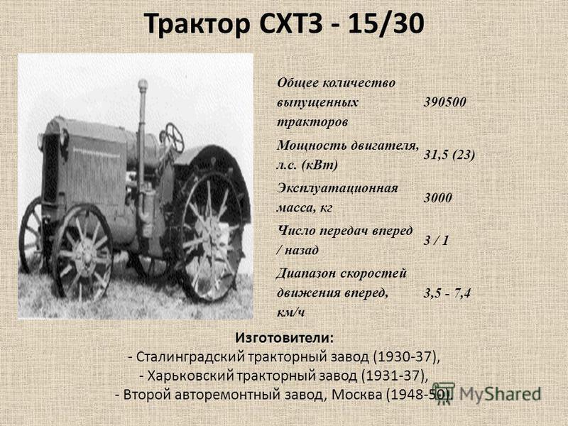 Общее количество выпущенных тракторав 390500 Мощность двигателя, л.с. (к Вт) 31,5 (23) Эксплуатационная масса, кг 3000 Число передач вперед / назад 3 / 1 Диапазон скоростей движения вперед, км/ч 3,5 - 7,4 Трактор СХТЗ - 15/30 Изготовители: - Сталингр