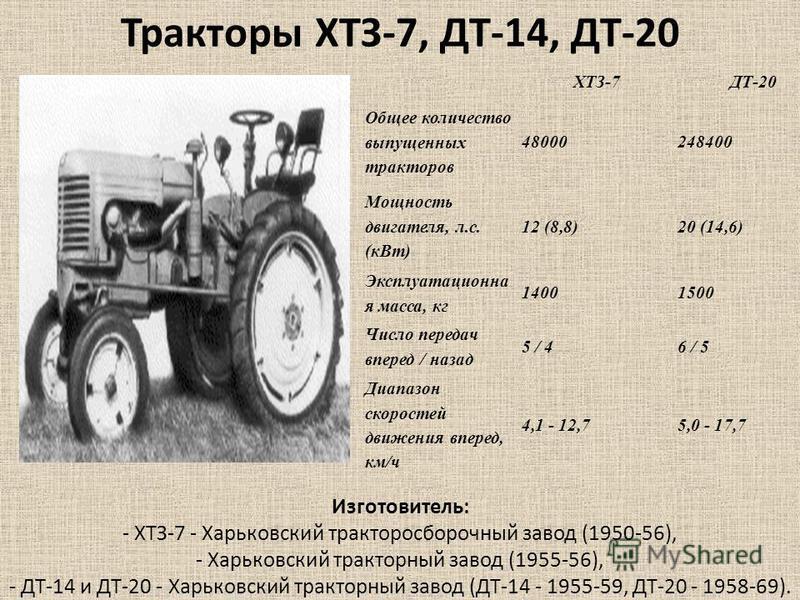 ХТЗ-7ДТ-20 Общее количество выпущенных тракторав 48000248400 Мощность двигателя, л.с. (к Вт) 12 (8,8)20 (14,6) Эксплуатационна я масса, кг 14001500 Число передач вперед / назад 5 / 46 / 5 Диапазон скоростей движения вперед, км/ч 4,1 - 12,75,0 - 17,7