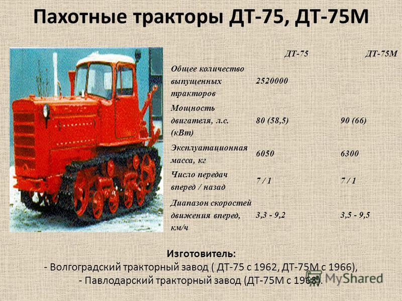 ДТ-75ДТ-75М Общее количество выпущенных тракторав 2520000 Мощность двигателя, л.с. (к Вт) 80 (58,5)90 (66) Эксплуатационная масса, кг 60506300 Число передач вперед / назад 7 / 1 Диапазон скоростей движения вперед, км/ч 3,3 - 9,23,5 - 9,5 Пахотные тра