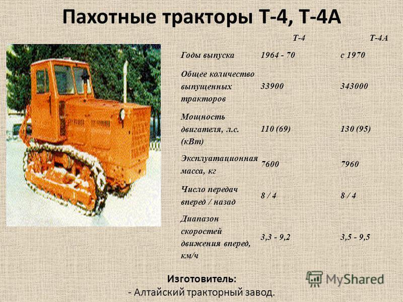 Т-4Т-4А Годы выпуска 1964 - 70 с 1970 Общее количество выпущенных тракторав 33900343000 Мощность двигателя, л.с. (к Вт) 110 (69)130 (95) Эксплуатационная масса, кг 76007960 Число передач вперед / назад 8 / 4 Диапазон скоростей движения вперед, км/ч 3