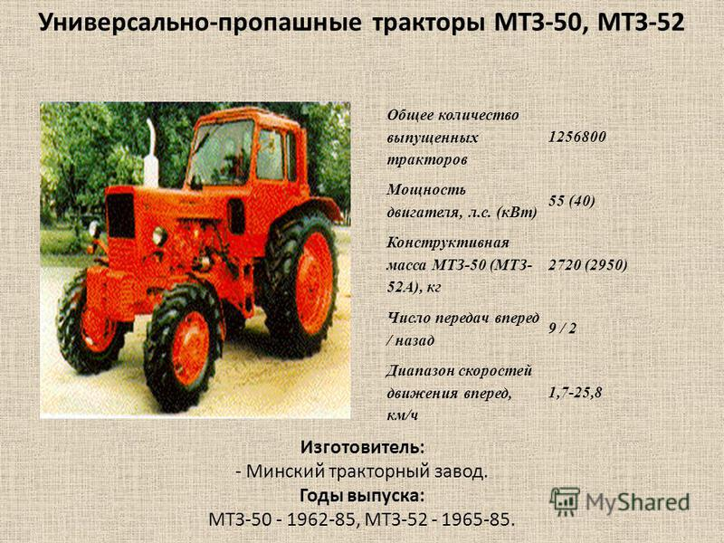 Общее количество выпущенных тракторав 1256800 Мощность двигателя, л.с. (к Вт) 55 (40) Конструктивная масса МТЗ-50 (МТЗ- 52А), кг 2720 (2950) Число передач вперед / назад 9 / 2 Диапазон скоростей движения вперед, км/ч 1,7-25,8 Универсально-пропашные т