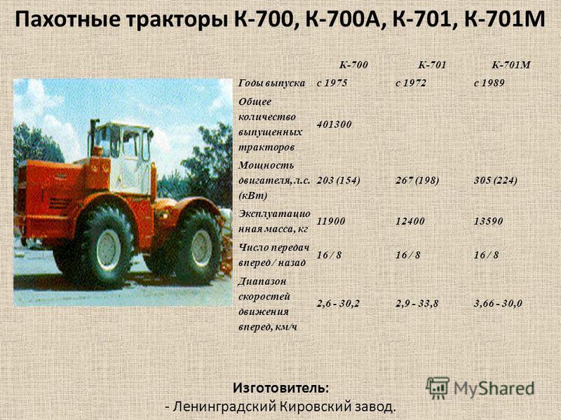 К-700К-701К-701М Годы выпуска 1975 с 1972 с 1989 Общее количество выпущенных тракторав 401300 Мощность двигателя, л.с. (к Вт) 203 (154)267 (198)305 (224) Эксплуатацио нная масса, кг 119001240013590 Число передач вперед / назад 16 / 8 Диапазон скорост
