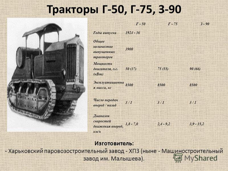 Г - 50Г - 75З - 90 Годы выпуска 1924 - 36 Общее количество выпущенных тракторав 3900 Мощность двигателя, л.с. (к Вт) 50 (37)75 (55)90 (66) Эксплуатационна я масса, кг 8500 Число передач вперед / назад 3 / 1 Диапазон скоростей движения вперед, км/ч 1,