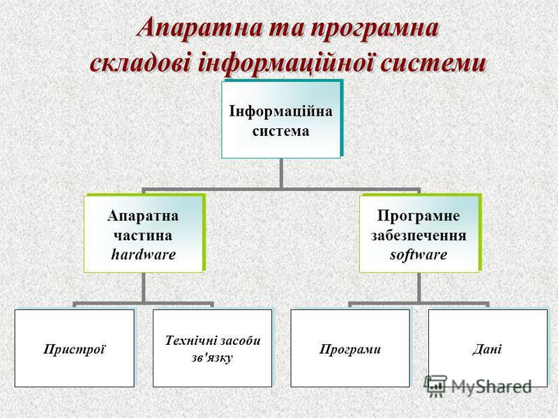 Інформаційнасистема Апаратна частина hardware Пристрої Технічні засоби зв'язку Програмне забезпечення software ПрограмиДані