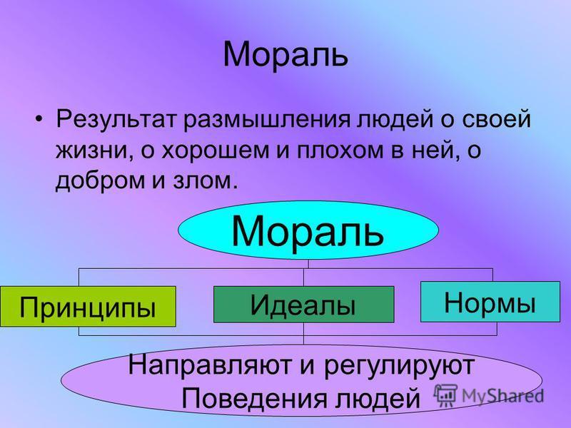 Мораль Результат размышления людей о своей жизни, о хорошем и плохом в ней, о добром и злом. Мораль Принципы Идеалы Нормы Направляют и регулируют Поведения людей
