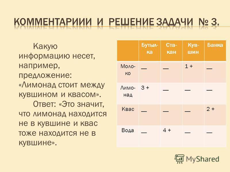 Какую информацию несет, например, предложение: «Лимонад стоит между кувшином и квасом». Ответ: «Это значит, что лимонад находится не в кувшине и квас тоже находится не в кувшине». Бутыл- ка Ста- кан Кув- шин Банка Моло- ко __ 1 +__ Лимо- над 3 +__ Кв