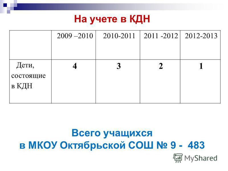 Всего учащихся в МКОУ Октябрьской СОШ 9 - 483 На учете в КДН 2009 –2010 2010-20112011 -20122012-2013 Дети, состоящие в КДН 4321