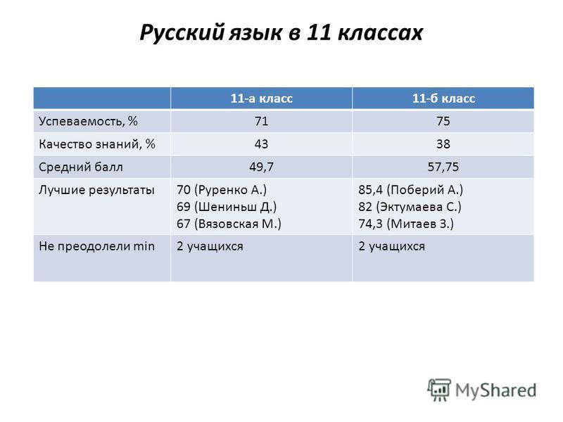 11-а класс 11-б класс Успеваемость, %7175 Качество знаний, %4338 Средний балл 49,757,75 Лучшие результаты 70 (Руренко А.) 69 (Шениньш Д.) 67 (Вязовская М.) 85,4 (Поберий А.) 82 (Эктумаева С.) 74,3 (Митаев З.) Не преодолели min2 учащихся