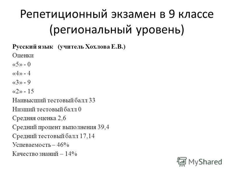 Репетиционный экзамен в 9 классе (региональный уровень) Русский язык (учитель Хохлова Е.В.) Оценки «5» - 0 «4» - 4 «3» - 9 «2» - 15 Наивысший тестовый балл 33 Низший тестовый балл 0 Средняя оценка 2,6 Средний процент выполнения 39,4 Средний тестовый