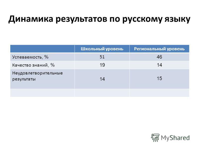 Динамика результатов по русскому языку Школьный уровень Региональный уровень Успеваемость, % 51 46 Качество знаний, % 1914 Неудовлетворительные результаты 14 15