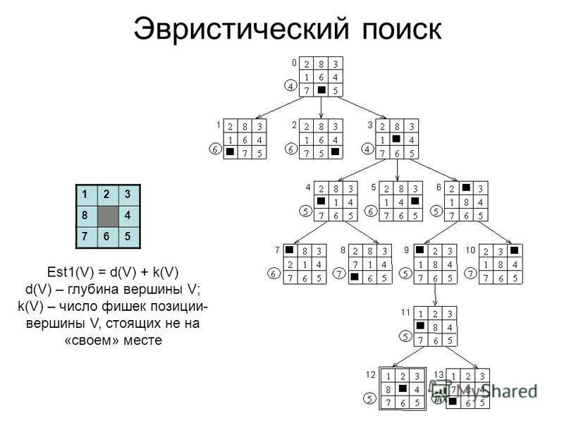 Эвристический поиск Est1(V) = d(V) + k(V) d(V) – глубина вершины V; k(V) – число фишек позиции- вершины V, стоящих не на «своем» месте 123 84 765
