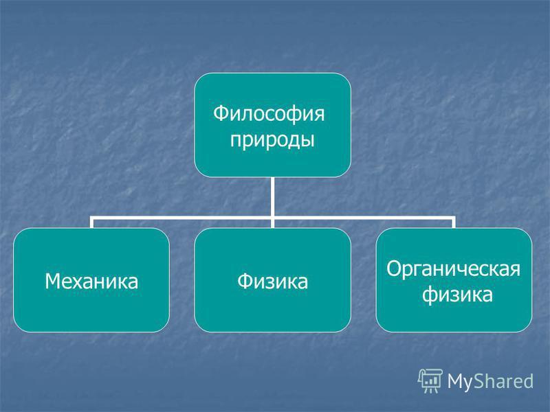 Философия природы Механика Физика Органическая физика