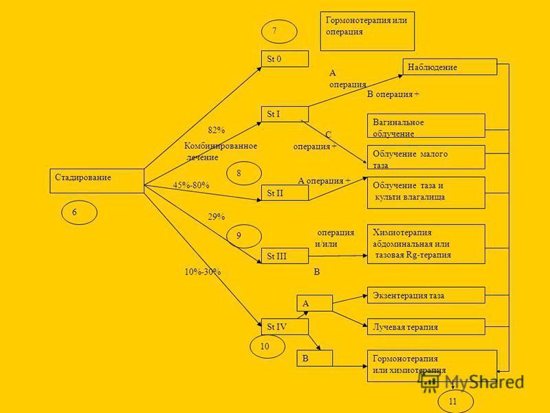 Стадирование St 0 St I St IV Экзентерация таза Лучевая терапия Гормонотерапия или химиотерапия А В 6 7 9 10 А операция 11 Гормонотерапия или операция С операция + Вагинальное облучение Облучение таза и культи влагалища St II Химиотерапия абдоминальна