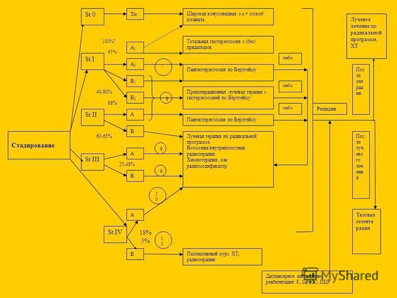 Стадирование St II St III St IV Tis A1A1 St 0 A2A2 B1B1 B2B2 A B B A B Широкая конусовидная э.э.+ соскоб ц/канала Тотальная гистерэктомия с (без) придатками Пангистерэктомия по Вертгейму Предоперационная лучевая терапия с гистерэктомией по Вертгейму