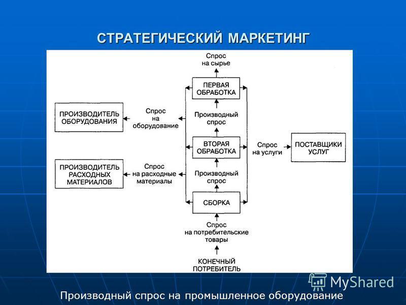 СТРАТЕГИЧЕСКИЙ МАРКЕТИНГ Производный спрос на промышленное оборудование