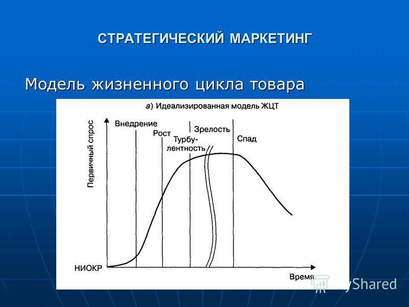 СТРАТЕГИЧЕСКИЙ МАРКЕТИНГ Модель жизненного цикла товара