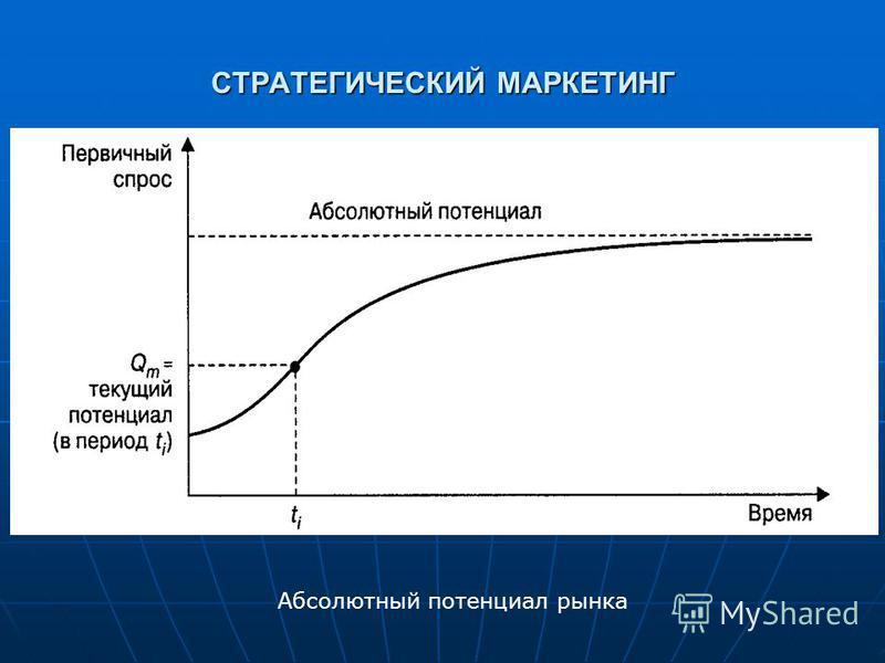 СТРАТЕГИЧЕСКИЙ МАРКЕТИНГ Абсолютный потенциал рынка