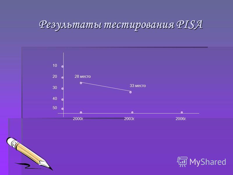 Результаты тестирования PISA Результаты тестирования PISA 2000 г.2003 г.2006 г. 10 20 30 40 50 28 место 33 место