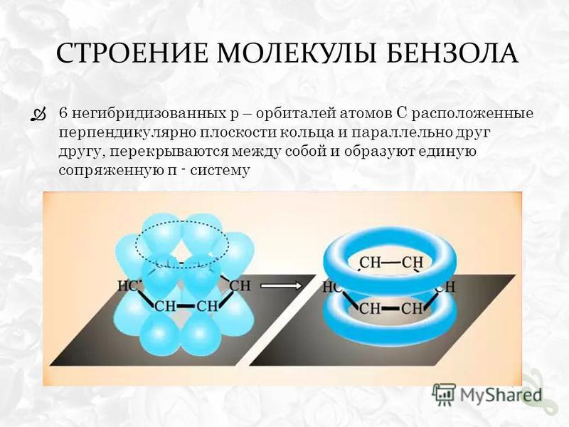 СТРОЕНИЕ МОЛЕКУЛЫ БЕНЗОЛА 6 негибридизованных p – орбиталей атомов С расположенные перпендикулярно плоскости кольца и параллельно друг другу, перекрываются между собой и образуют единую сопряженную π - систему