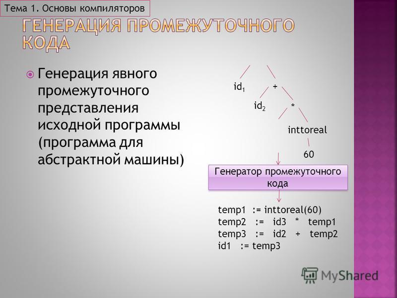 Генерация явного промежуточного представления исходной программы (программа для абстрактной машины) Генератор промежуточного кода id 1 id 2 60 * + inttoreal temp1 := inttoreal(60) temp2 := id3 * temp1 temp3 := id2 + temp2 id1 := temp3