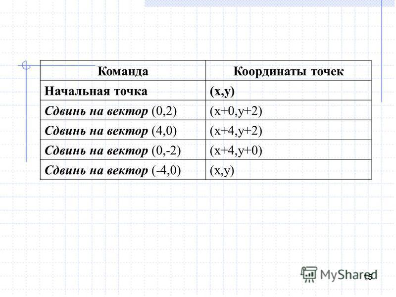 15 Команда Координаты точек Начальная точка(x,y) Сдвинь на вектор (0,2)(x+0,y+2) Сдвинь на вектор (4,0)(x+4,y+2) Сдвинь на вектор (0,-2)(x+4,y+0) Сдвинь на вектор (-4,0)(x,y)