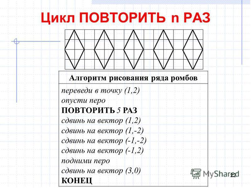 22 Цикл ПОВТОРИТЬ n РАЗ Алгоритм рисования ряда ромбов переведи в точку (1,2) опусти перо ПОВТОРИТЬ 5 РАЗ сдвинь на вектор (1,2) сдвинь на вектор (1,-2) сдвинь на вектор (-1,-2) сдвинь на вектор (-1,2) подними перо сдвинь на вектор (3,0) КОНЕЦ