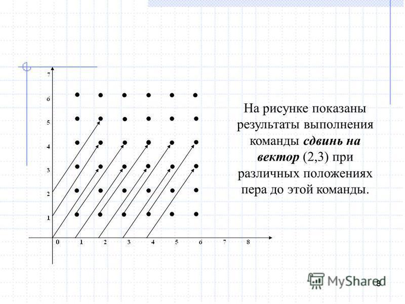 8 На рисунке показаны результаты выполнения команды сдвинь на вектор (2,3) при различных положениях пера до этой команды.