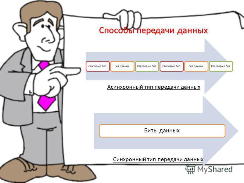 Стоповый бит Бит данных Стартовый бит Стоповый бит Бит данных Стартовый бит Биты данных Способы передачи данных Асинхронный тип передачи данных Синхронный тип передачи данных
