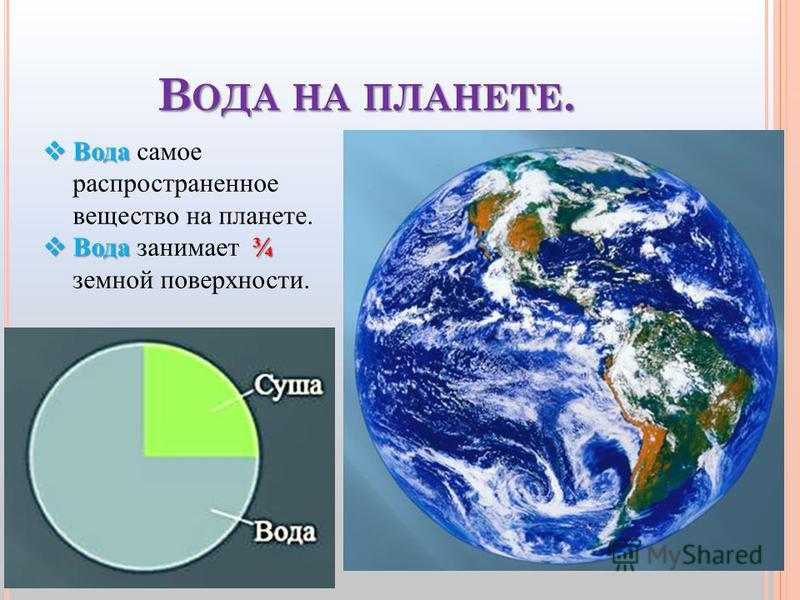 В ОДА НА ПЛАНЕТЕ. Вода Вода самое распространенное вещество на планете. Вода¾ Вода занимает ¾ земной поверхности.