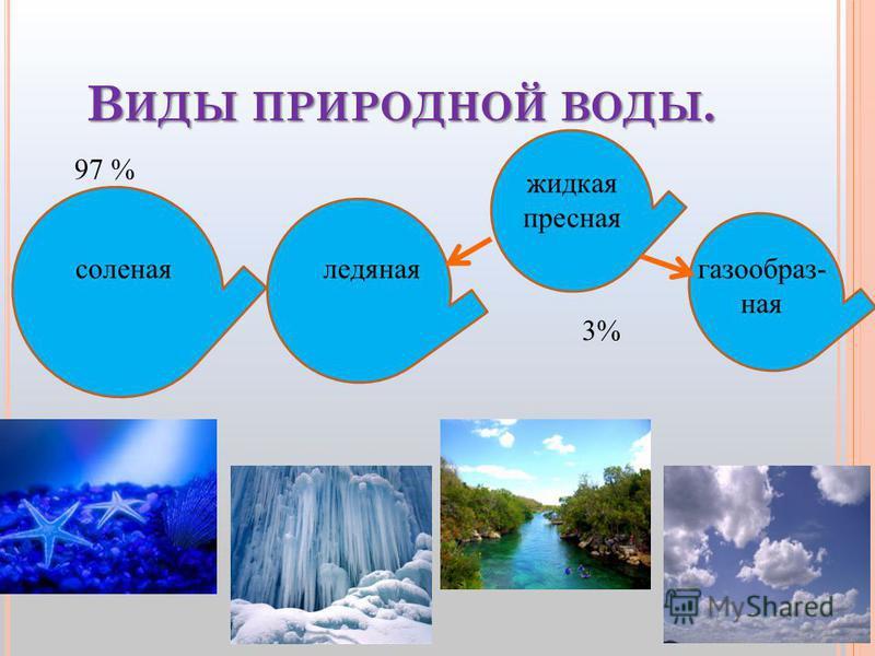 В ИДЫ ПРИРОДНОЙ ВОДЫ. соленая ледяная жидкая пресная газообразная 97 % 3%