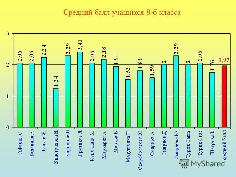 Средний балл учащихся 8-б класса