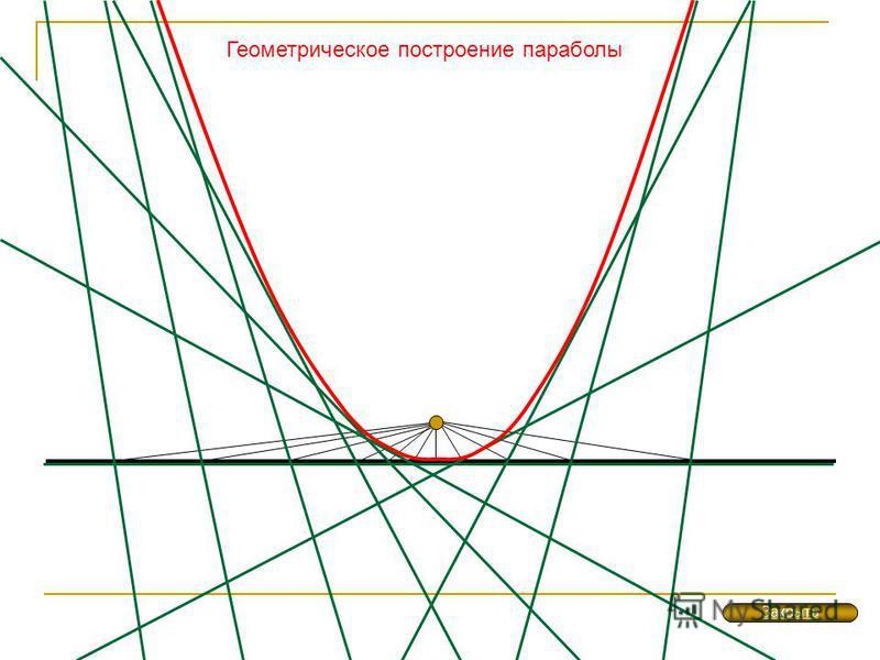 Геометрическое построение параболы Закрыть