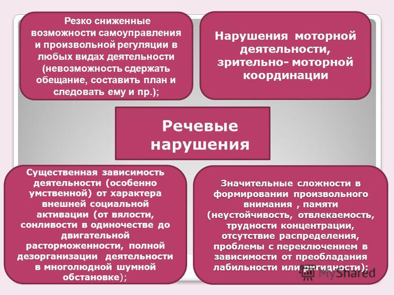 Речевые нарушения Существенная зависимость деятельности (особенно умственной) от характера внешней социальной активации (от вялости, сонливости в одиночестве до двигательной расторможенности, полной дезорганизации деятельности в многолюдной шумной об