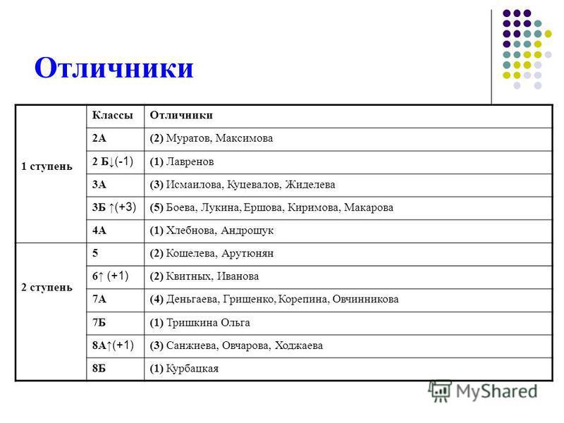 Отличники 1 ступень Классы Отличники 2А(2) Муратов, Максимова 2 Б(-1) (1) Лавренов 3А(3) Исмаилова, Куцевалов, Жиделева 3Б(+3) (5) Боева, Лукина, Ершова, Киримова, Макарова 4А(1) Хлебнова, Андрощук 2 ступень 5(2) Кошелева, Арутюнян 6 (+1) (2) Квитных