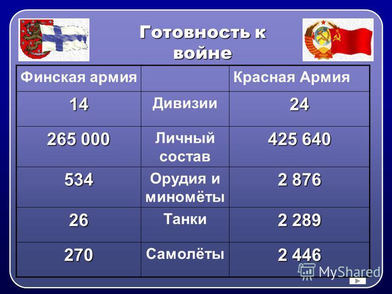 Готовность к войне Финская армия Красная Армия 14 Дивизии 24 265 000 Личный состав 425 640 534 Орудия и миномёты 2 876 26 Танки 2 289 270 Самолёты 2 446