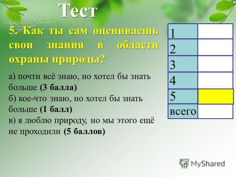 Тест 5. Как ты сам оцениваешь свои знания в области охраны природы? 1 2 3 4 5 всего а) почти всё знаю, но хотел бы знать больше (3 балла) б) кое-что знаю, но хотел бы знать больше (1 балл) в) я люблю природу, но мы этого ещё не проходили (5 баллов)