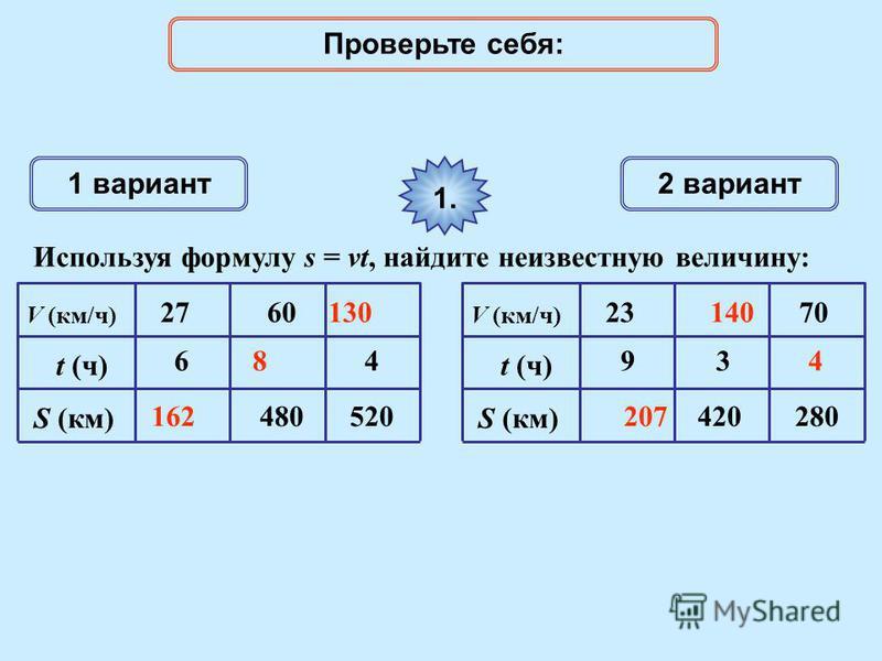 1 вариант 2 вариант Используя формулу s = vt, найдите неизвестную величину: 1. V (км/ч) t (ч) S (км) 6 27 480 60 520 4 V (км/ч) t (ч) S (км) 9 23 420 3 280 70 162207 8 140130 4 Проверьте себя: