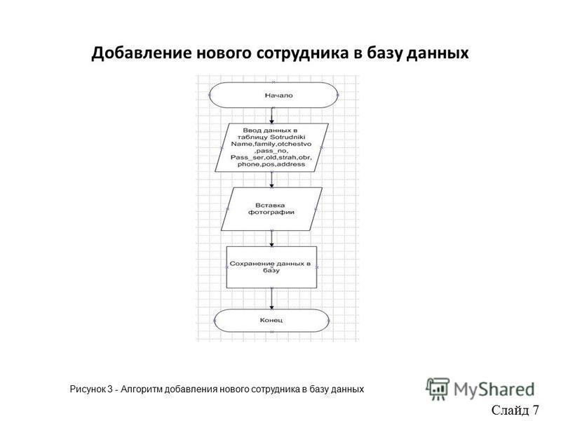 Добавление нового сотрудника в базу данных Рисунок 3 - Алгоритм добавления нового сотрудника в базу данных Слайд 7