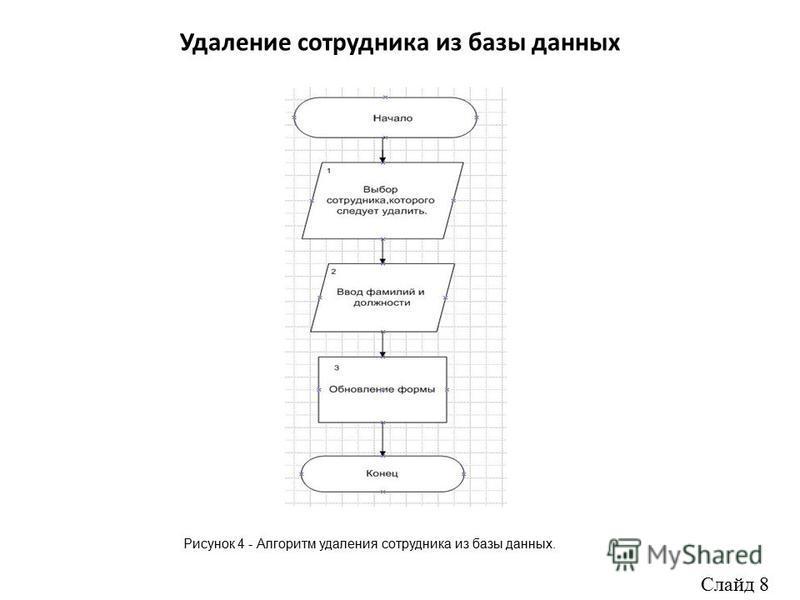 Удаление сотрудника из базы данных Рисунок 4 - Алгоритм удаления сотрудника из базы данных. Слайд 8