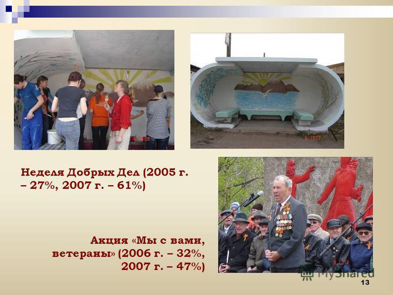 13 Неделя Добрых Дел (2005 г. – 27%, 2007 г. – 61%) Акция «Мы с вами, ветераны» (2006 г. – 32%, 2007 г. – 47%)