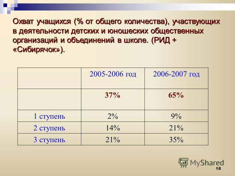18 Охват учащихся (% от общего количества), участвующих в деятельности детских и юношеских общественных организаций и объединений в школе. (РИД + «Сибирячок»). 2005-2006 год 2006-2007 год 37%65% 1 ступень 2%9% 2 ступень 14%21% 3 ступень 21%35%