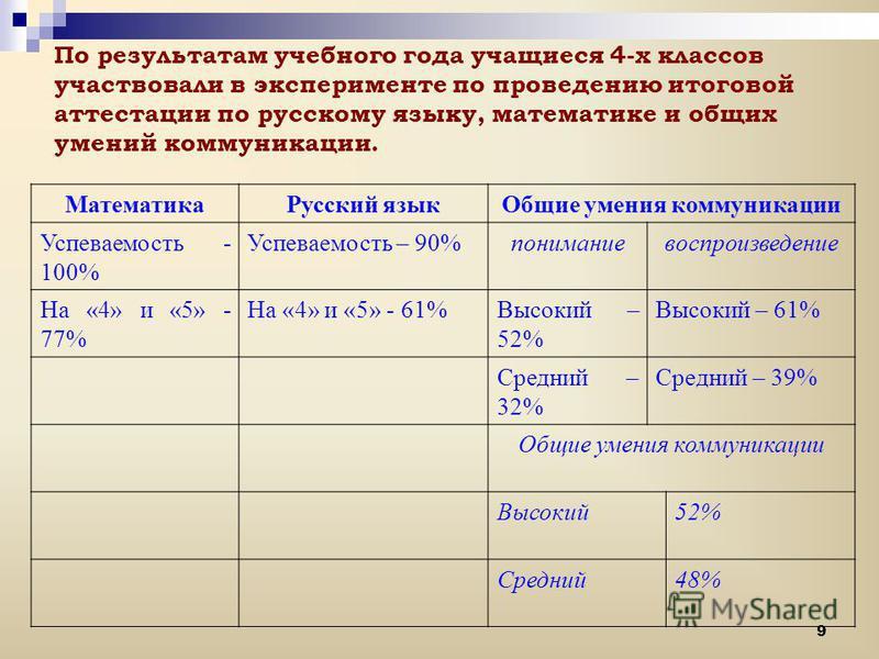 9 По результатам учебного года учащиеся 4-х классов участвовали в эксперименте по проведению итоговой аттестации по русскому языку, математике и общих умений коммуникации. Математика Русский язык Общие умения коммуникации Успеваемость - 100% Успеваем
