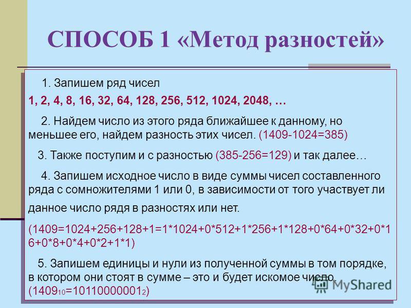 СПОСОБ 1 «Метод разностей» 1. Запишем ряд чисел 1, 2, 4, 8, 16, 32, 64, 128, 256, 512, 1024, 2048, … 2. Найдем число из этого ряда ближайшее к данному, но меньшее его, найдем разность этих чисел. (1409-1024=385) 3. Также поступим и с разностью (385-2