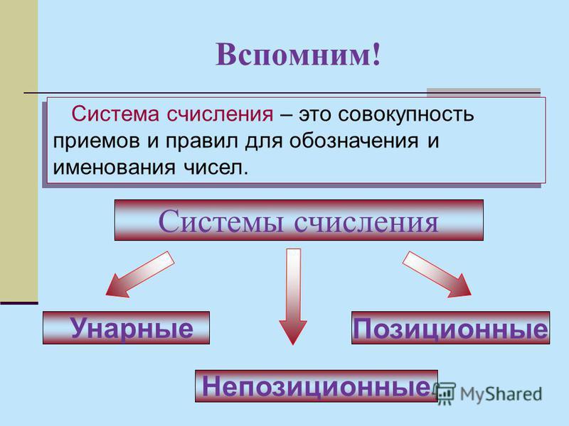 Вспомним! Системы счисления Позиционные Непозиционные Унарные Система счисления – это совокупность приемов и правил для обозначения и именования чисел.