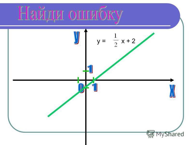 y =x + 2